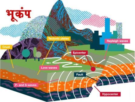 Uttarakhand : चमोली जिले में आए भूकंप के झटके